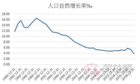 中国历年人口增长率_中国VS日本历年人口增长率对比及新建房屋数据图表