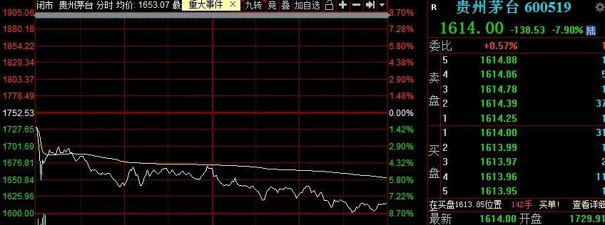 怎么回事?茅台尾盘下跌8%以上,期货指数一度震荡显示跌停!