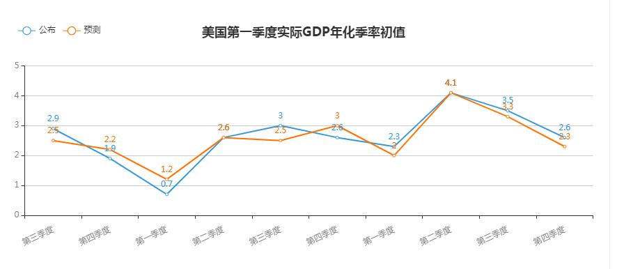 【解读】今晚关键词:美国GDP数据,密歇根指数