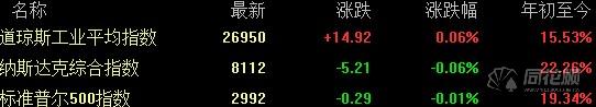 全球要闻:美股收盘基本持平 白银期货大涨近5%