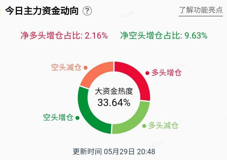 【基金】白银大基金30%以上,散户小幅加仓