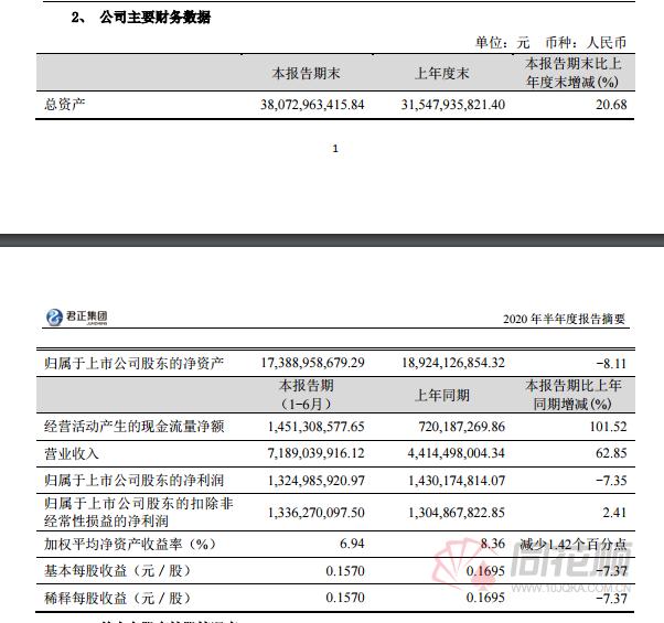 郑钧集团的半年度业绩宣布,田弘基金贡献了16%的净利润