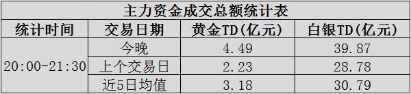 【资金】晚间大额资金交易:金银主力资金积极布局