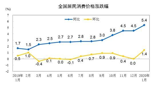 """2月CPI同比涨幅或有所缩小,重回""""4时代"""""""