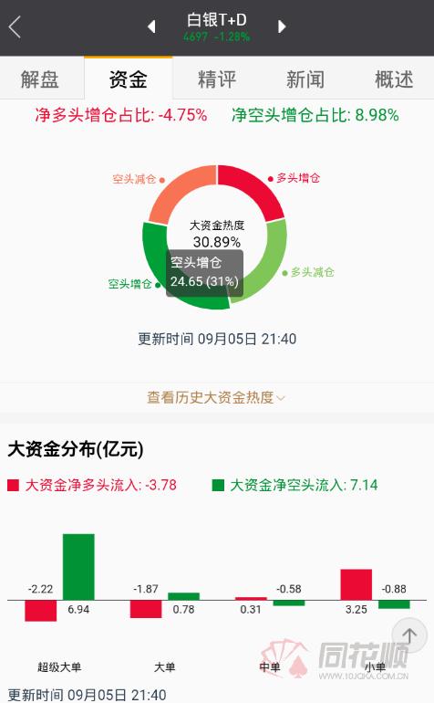【交易】金银跌势扩大。白银道达尔下跌超过1.5%