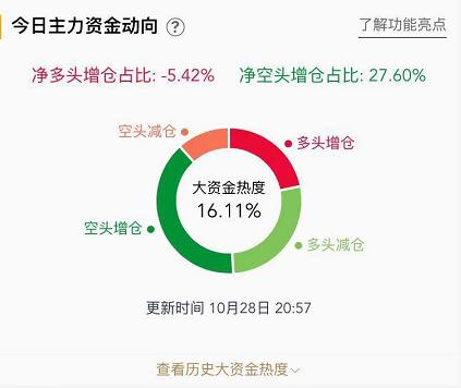 【变化】倒下了!白银下跌近1%,黄金下跌逾0.6%