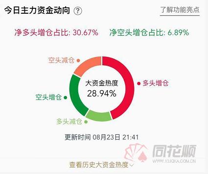 【交易】金银快速上涨,白银上涨近1%,黄金上涨近0.8%