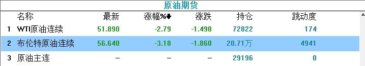 场外市场暴动!黄金一度突破1680点,原油暴跌3%