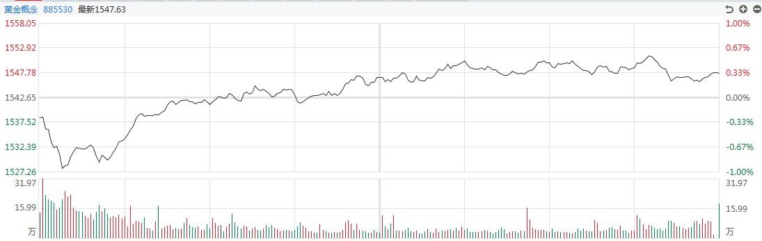 【黄金点评】暴力休克!白银道达尔在盘中下跌了近10%