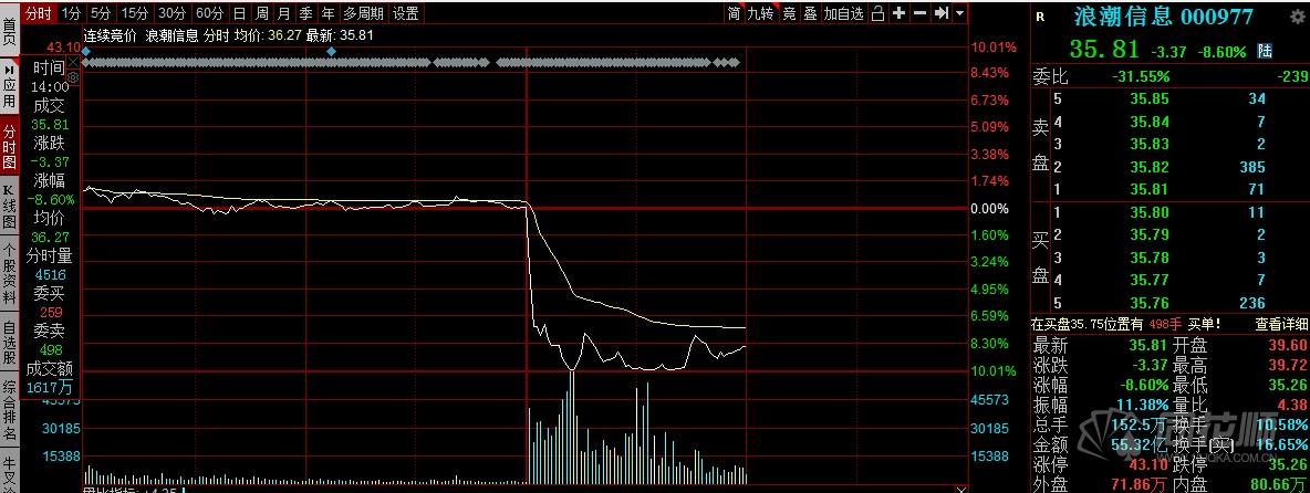 被英特尔切掉的芯片?下午Inspur信息突然慌了,抛售股票价格,直奔极限