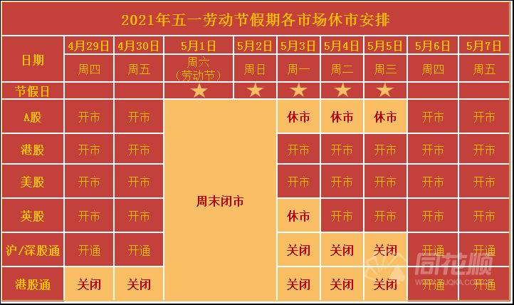 劳动节期间主要市场关闭的清单