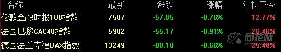 哈尔滨期货开户全球要闻:美股周一收跌 蔚来汽车暴涨近54%
