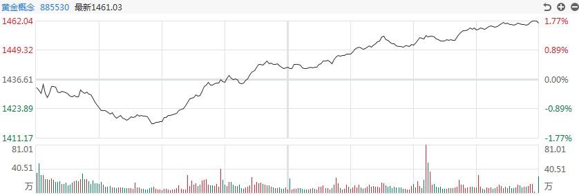 【黄金评论】公牛爆发了!白银道明上涨近4.8%