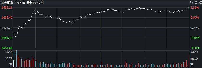 [黄金评论]市场分化