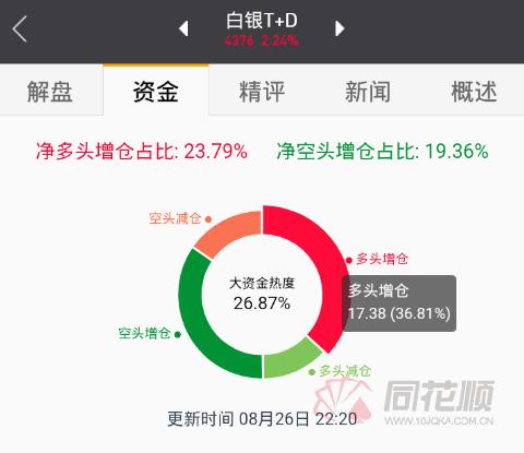 【交易】白银TD涨幅超过2%,突破4380大关