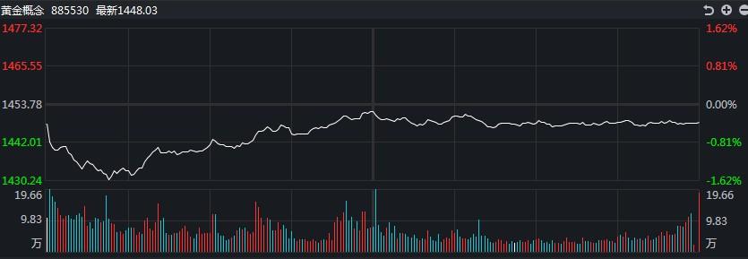 [黄金评论]美元指数突破93!黄金价格下跌超过1.3%,创两周新低