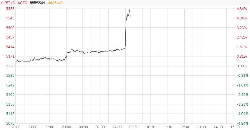 【解读】突然!早盘,金银快速上涨,白银TD涨幅超过4%