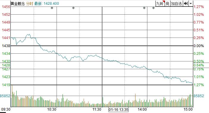"""[点评]俄罗斯政界正面临""""大地震"""",短期内黄金正在上涨"""