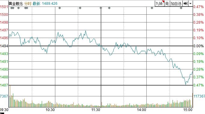 【点评】在美联储利率决定前夕,黄金出现波动并收盘