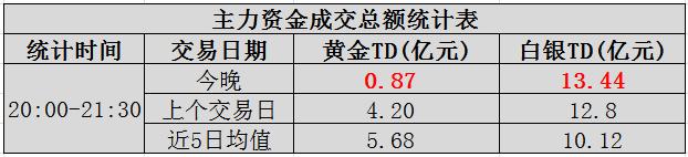 """【资金】晚上大额资金交易:金银上演""""两天冰火"""""""