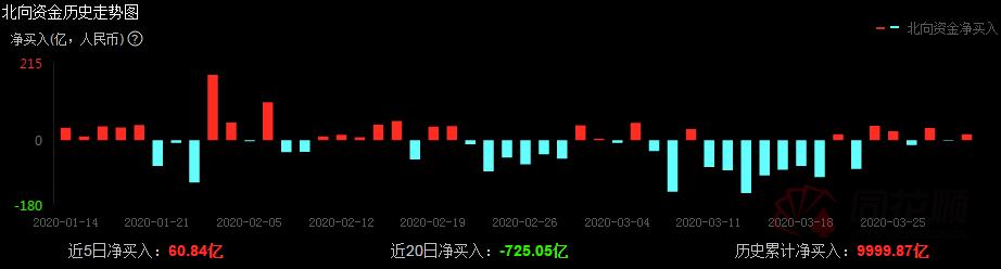 市场正逐渐回暖。外资抄底a股各行业龙头股列表