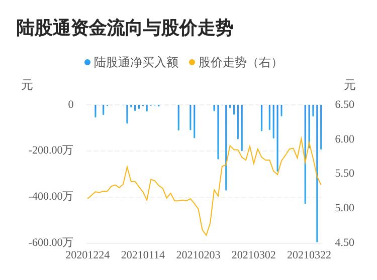 滨化股份连续5日遭北上资金净卖出  外资近期有持续流出迹象