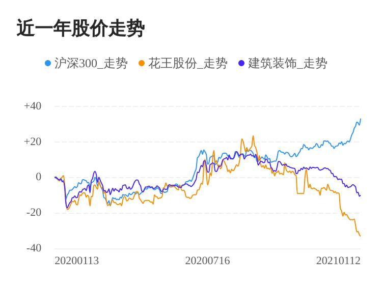 花王股份01月12日继续下跌,收盘价为4.65元