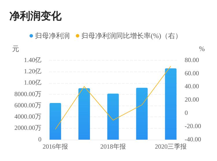 中国人口福利基金会:健民集团拟继续向中国人口福利基金会捐赠