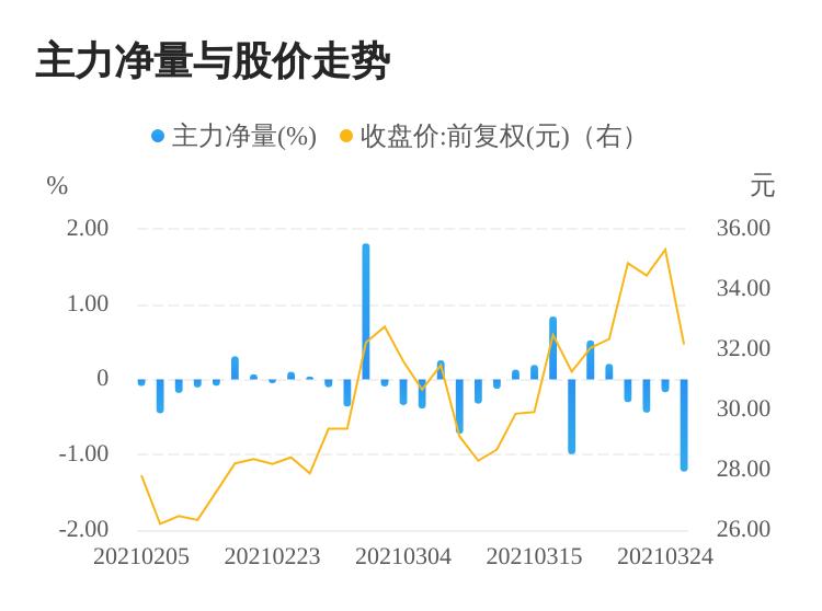 圣元环保03月25日主力资金大幅流出  投资者短期宜合理控制仓位
