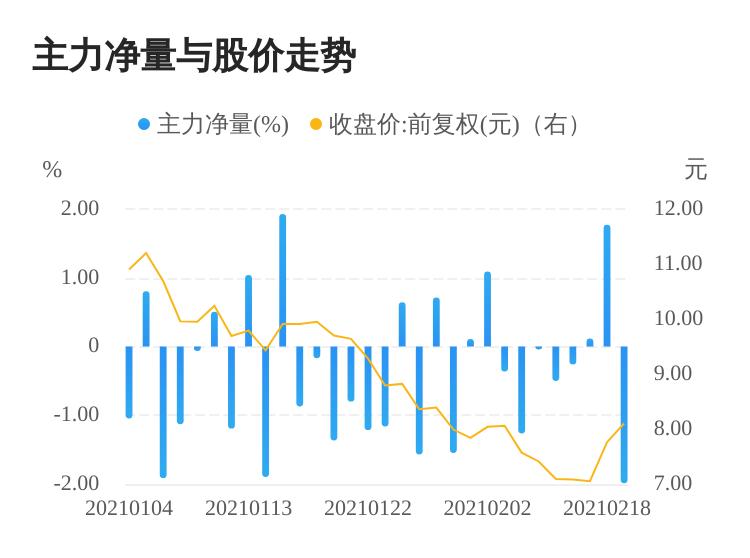仁东控股02月19日主力资金大幅流出  涨跌幅为4.38%