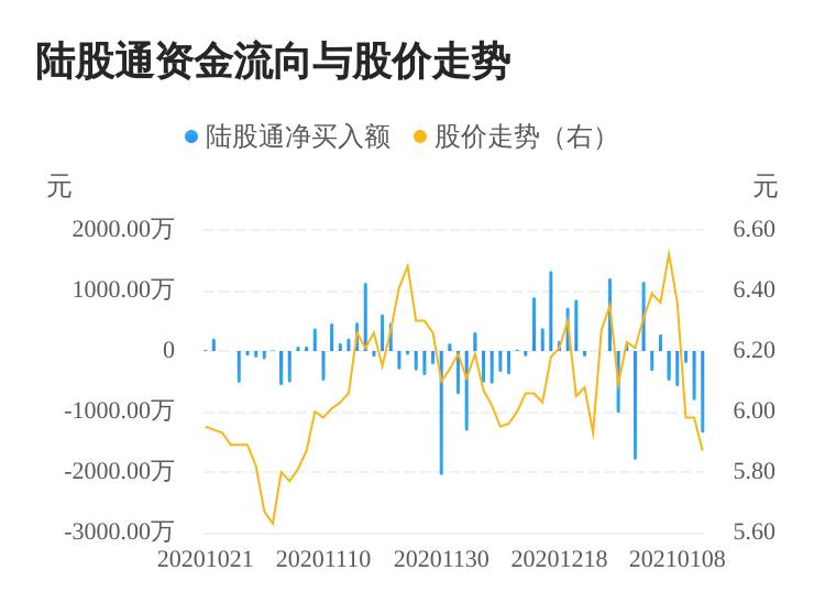 金钼股份连续5日遭北上资金净卖出  资近期有持续流出迹象