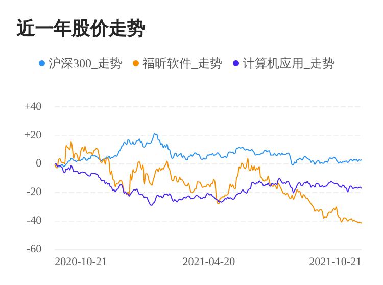 福昕软件10月21日大跌,收盘价为161.50元