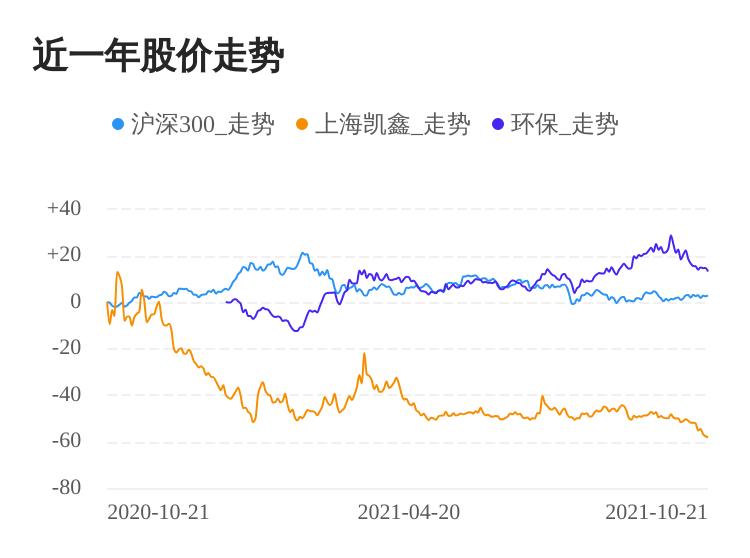上海凯鑫(300899)股价继续下跌 收盘价为31.26元