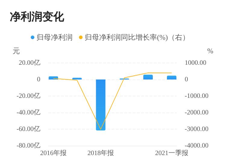 沪市上市公司公告(6月18日)插图