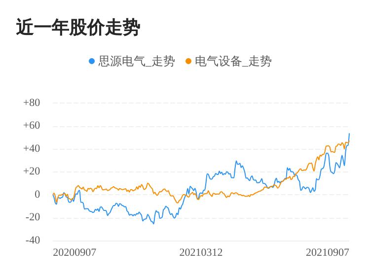 思源电气09月07日大涨股价创历史新高