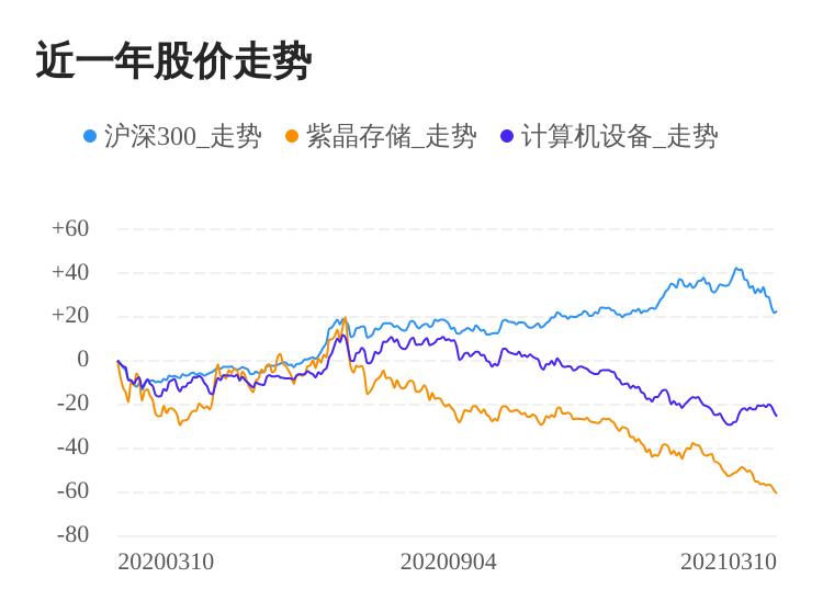 紫晶存储03月10日继续下腾讯云盘登陆跌股价创历史新低-奇享网