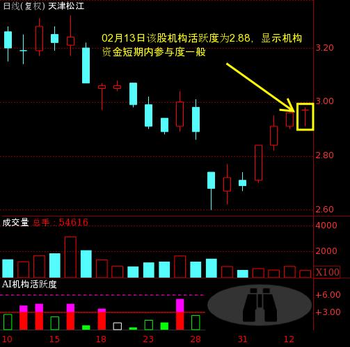 600225资金流向_天津松江(600225)个股主力机构活跃度动向解读