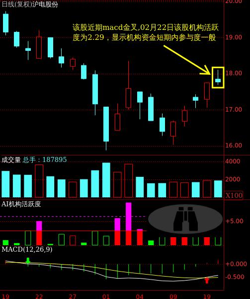 沪电股份:金叉出现固然是好事 但个股能否持续走强,还是需要综合考量的