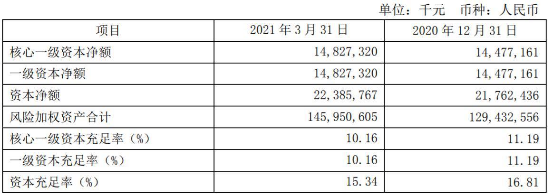 一季度营收骤降22%,资本充足率下滑!紫金银行为何业绩乏力?
