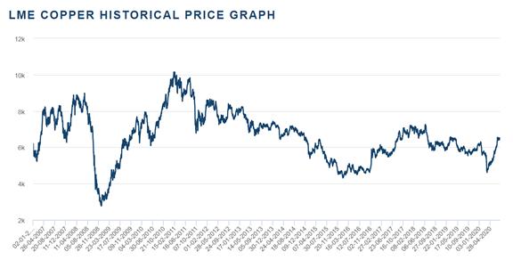 美联储定调继续货币宽松,铜和黄金谁会更高?