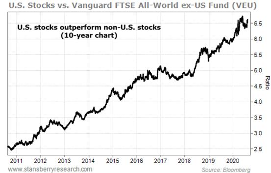 美股长牛11年,新兴市场表现何时迎头赶上?