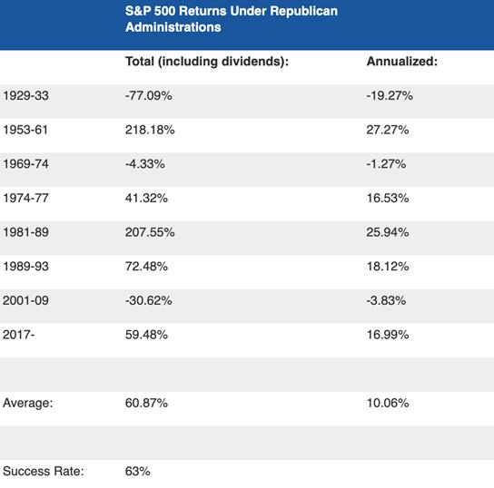 拜登VS特朗普: 对美股不同行业及中概股的影响