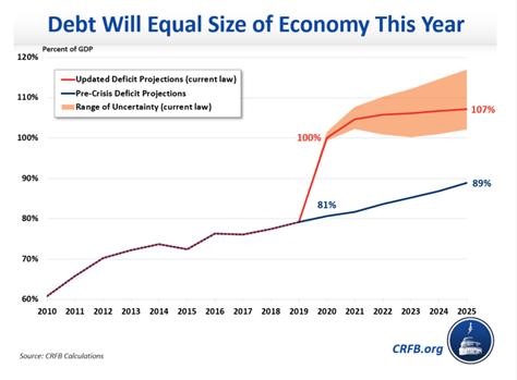 对抗通缩 拥抱通胀:疫情以来美联储政策探讨及投资策略