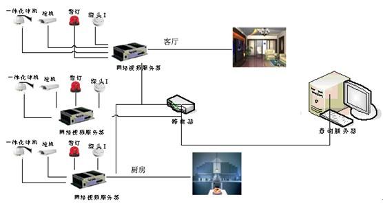 摄像机模拟视频信号首先接入前端视频服务器进行视频编码和压缩,形成