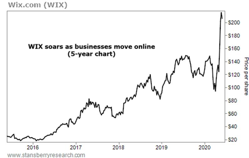 FAST、BAH、WIX三家公司的投资机会简析 |贝瑞研究