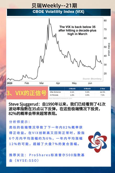 量化分析下的美股趋势+强势ETF专场 |贝瑞Weekly
