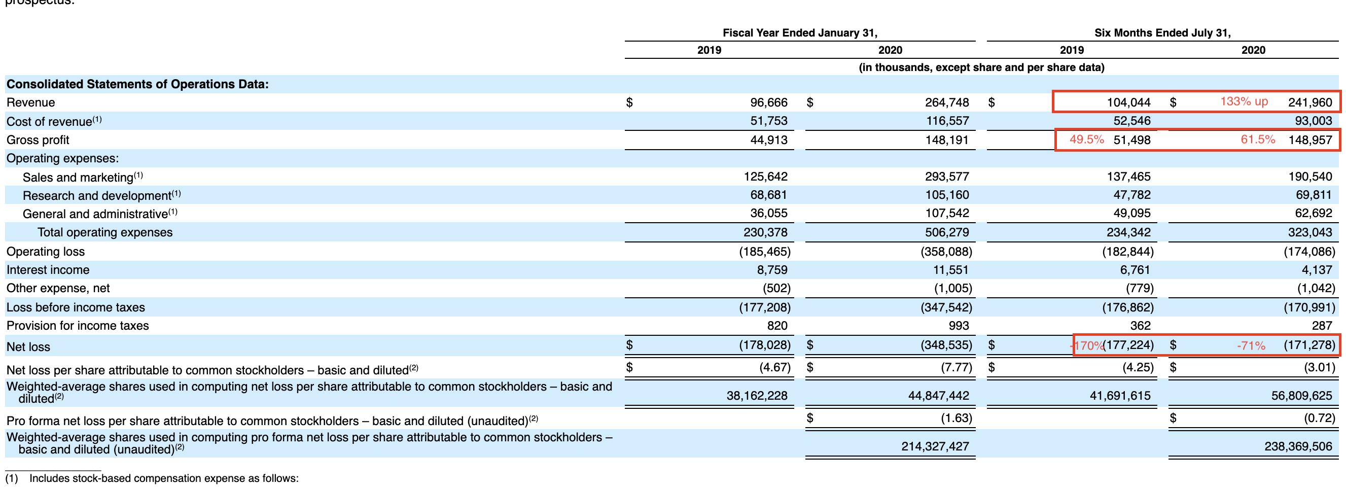 Snowflake上市首日大涨111%,美股科技股有顶吗?