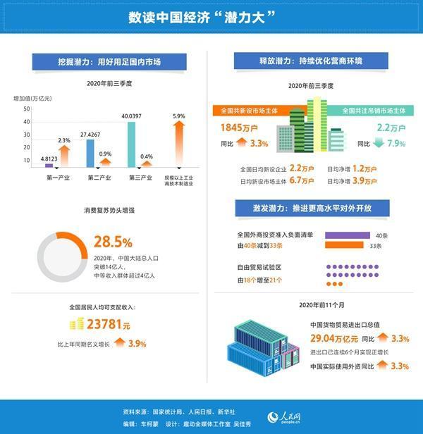 """潜力大:中国经济""""破局""""的关键支撑"""