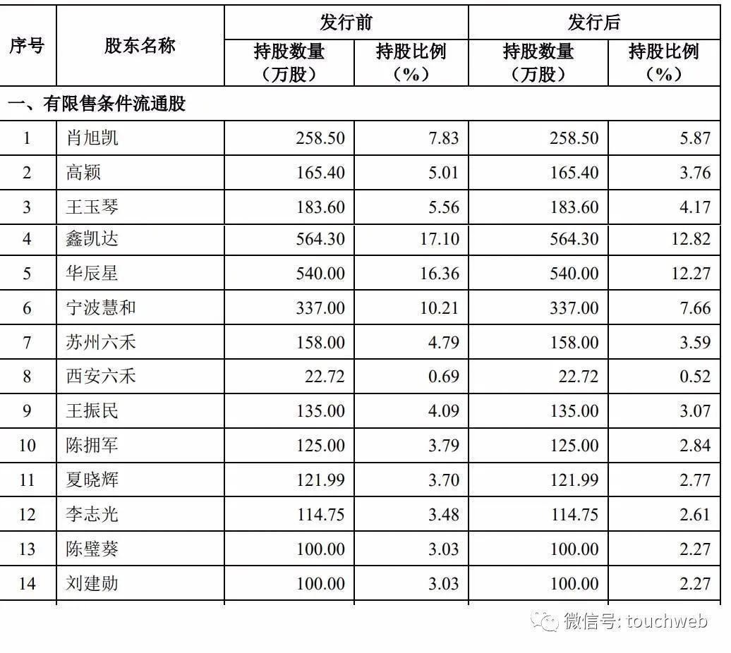华锐细密科创板上市:cc国际网投会员登录市值38亿 实控人肖旭凯家