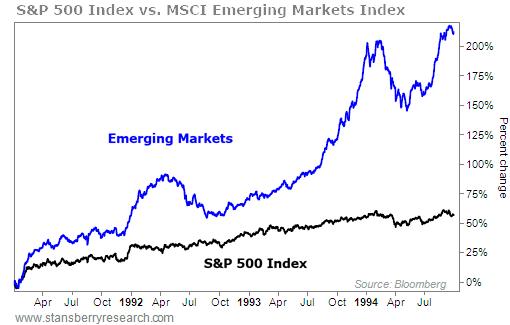 别了美股!?请抓住新兴市场正在崛起的10年!